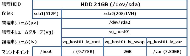 Linux LVMの確認