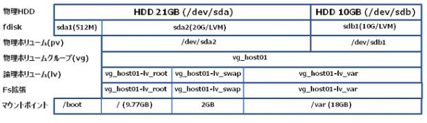 Linux LVM HDDの追加(パーティション拡張)