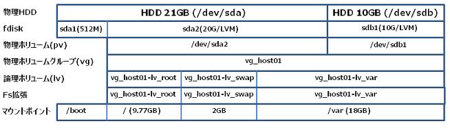 Linux_LVM2