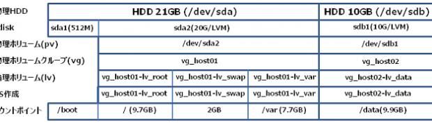 Linux LVM HDDの追加(新規ボリュームグループ)