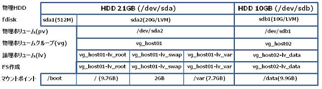 Linux_LVM3