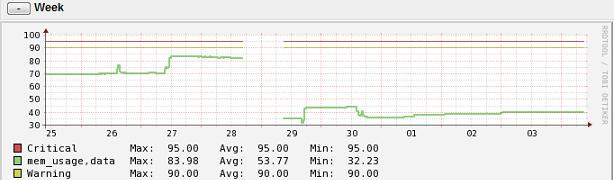 VMware ESXi ホストサーバの移行