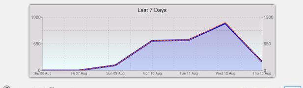 WordPress wp-login.phpへの不正サクセス増加