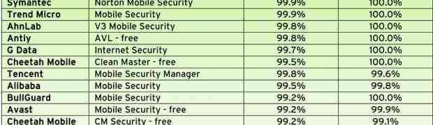 ベストフリー Android アンチウィルスソフト